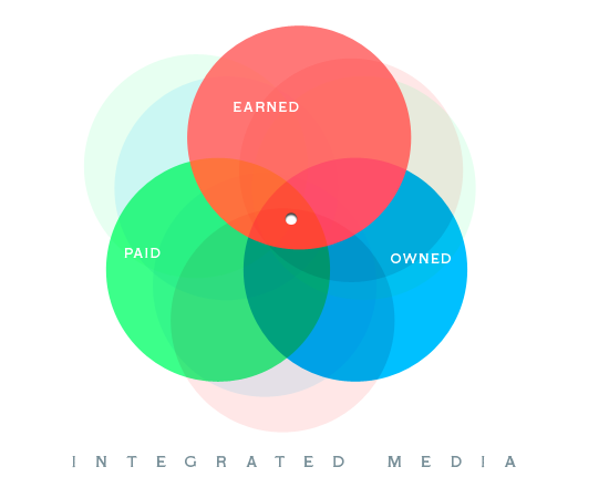 Introducing earned, paid and owned media into your digital marketing strategy