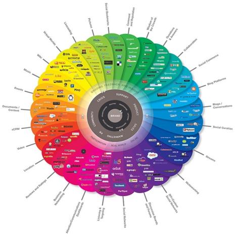 new-social-media-technology